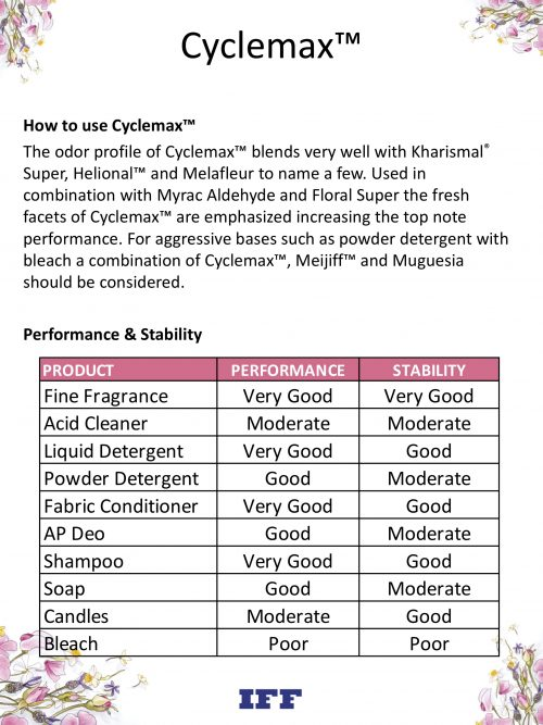 Cyclemax™ information 1
